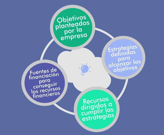 Diagrama flujo plan financiero