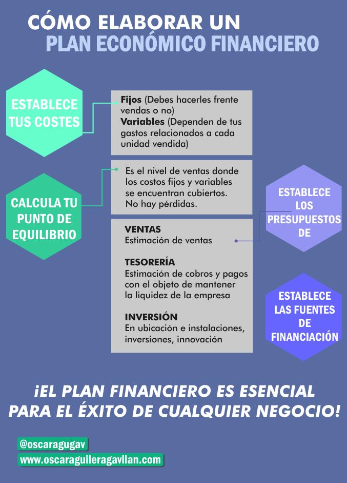 Cómo elaborar un plan económico financiero